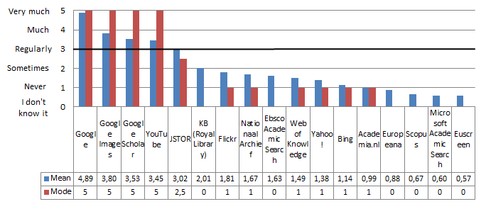 "Mean and  mode responses to ""Which  of the  following search engines,  websites or databases do you use?"", ordered by mean score (N=288), taken from [3JustGoogleIt]"